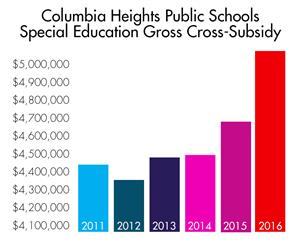 Special Education Gross Cross-Subsidy